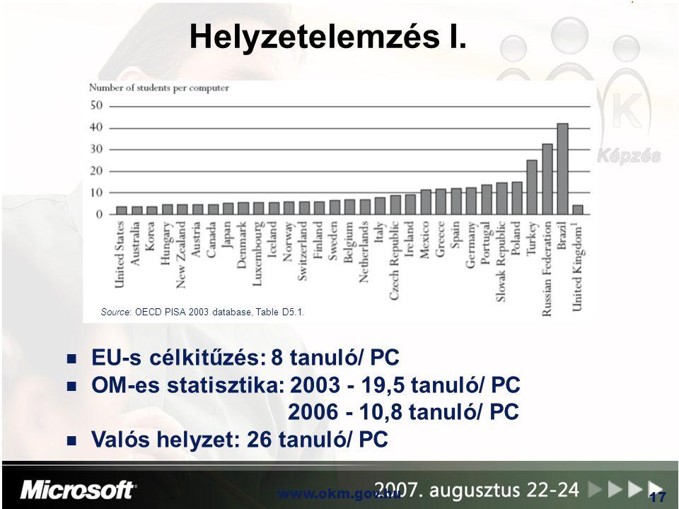 OKM www.okm.gov.hu 17 Helyzetelemzés I. Source: OECD PISA 2003 database, Table D5.1. n EU-s célkitűzés: 8 tanuló/ PC n OM-es statisztika: 2003 - 19,5
