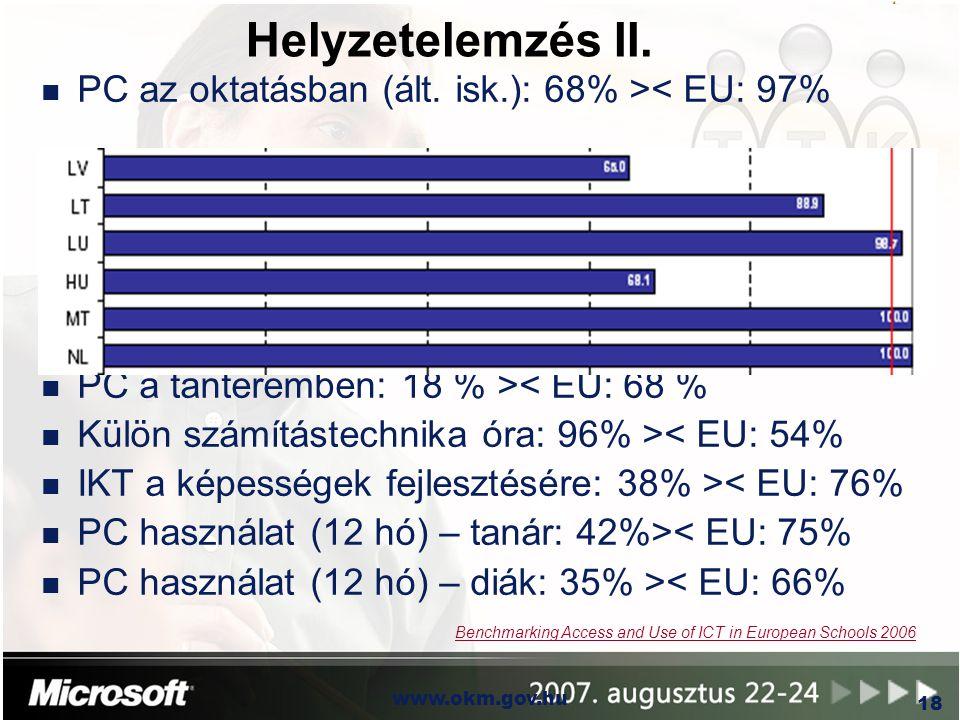 OKM www.okm.gov.hu 18 Helyzetelemzés II. n PC az oktatásban (ált. isk.): 68% >< EU: 97% n PC a tanteremben: 18 % >< EU: 68 % n Külön számítástechnika
