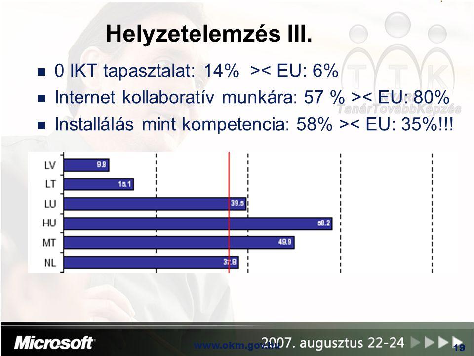 OKM www.okm.gov.hu 19 Helyzetelemzés III. n 0 IKT tapasztalat: 14% >< EU: 6% n Internet kollaboratív munkára: 57 % >< EU: 80% n Installálás mint kompe