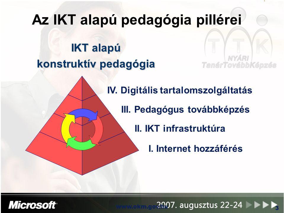 OKM www.okm.gov.hu 3 Az IKT alapú pedagógia pillérei I. Internet hozzáférés II. IKT infrastruktúra III. Pedagógus továbbképzés IV. Digitális tartaloms