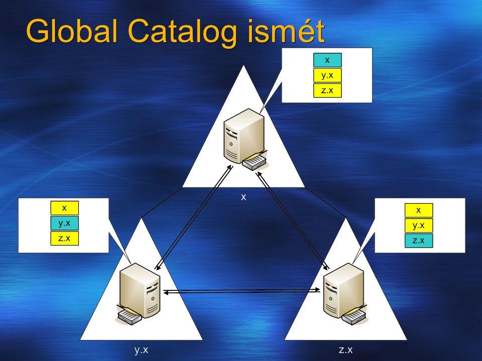 Global Catalog ismét