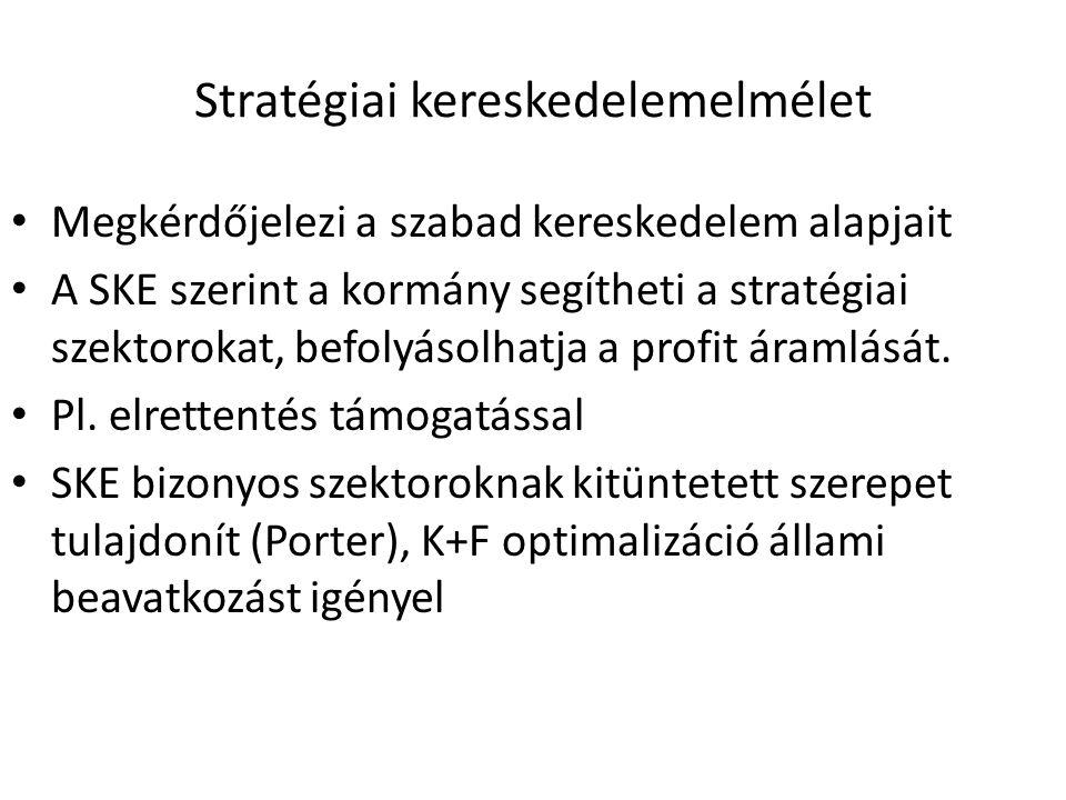 Stratégiai kereskedelemelmélet Megkérdőjelezi a szabad kereskedelem alapjait A SKE szerint a kormány segítheti a stratégiai szektorokat, befolyásolhat