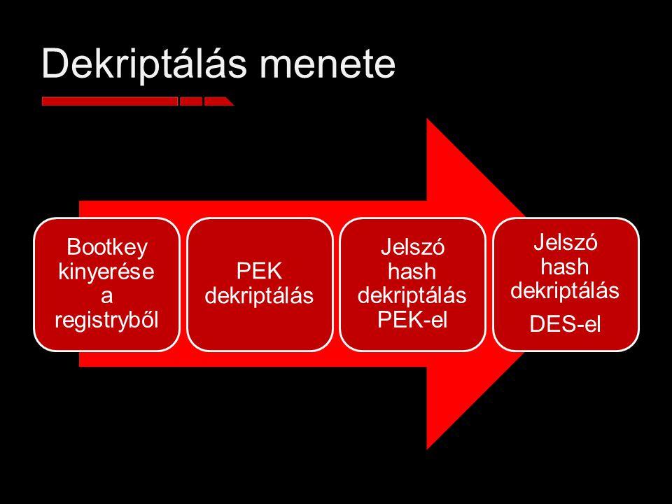 Dekriptálás menete Bootkey kinyerése a registryből PEK dekriptálás Jelszó hash dekriptálás PEK-el Jelszó hash dekriptálás DES-el