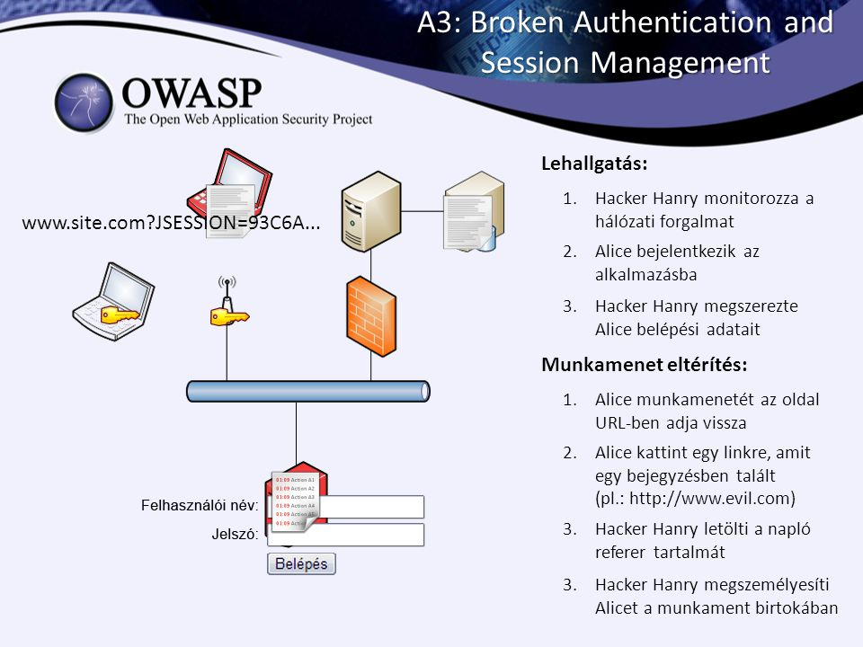 A3: Broken Authentication and Session Management 1.Hacker Hanry monitorozza a hálózati forgalmat 2.Alice bejelentkezik az alkalmazásba 3.Hacker Hanry