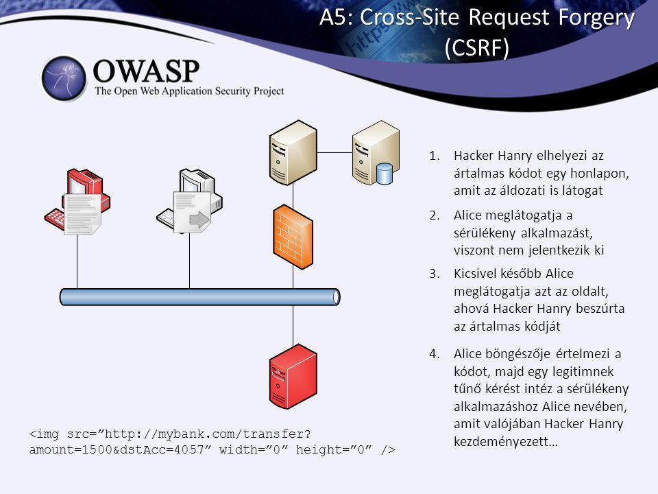 A5: Cross-Site Request Forgery (CSRF) 1.Hacker Hanry elhelyezi az ártalmas kódot egy honlapon, amit az áldozati is látogat 2.Alice meglátogatja a sérü