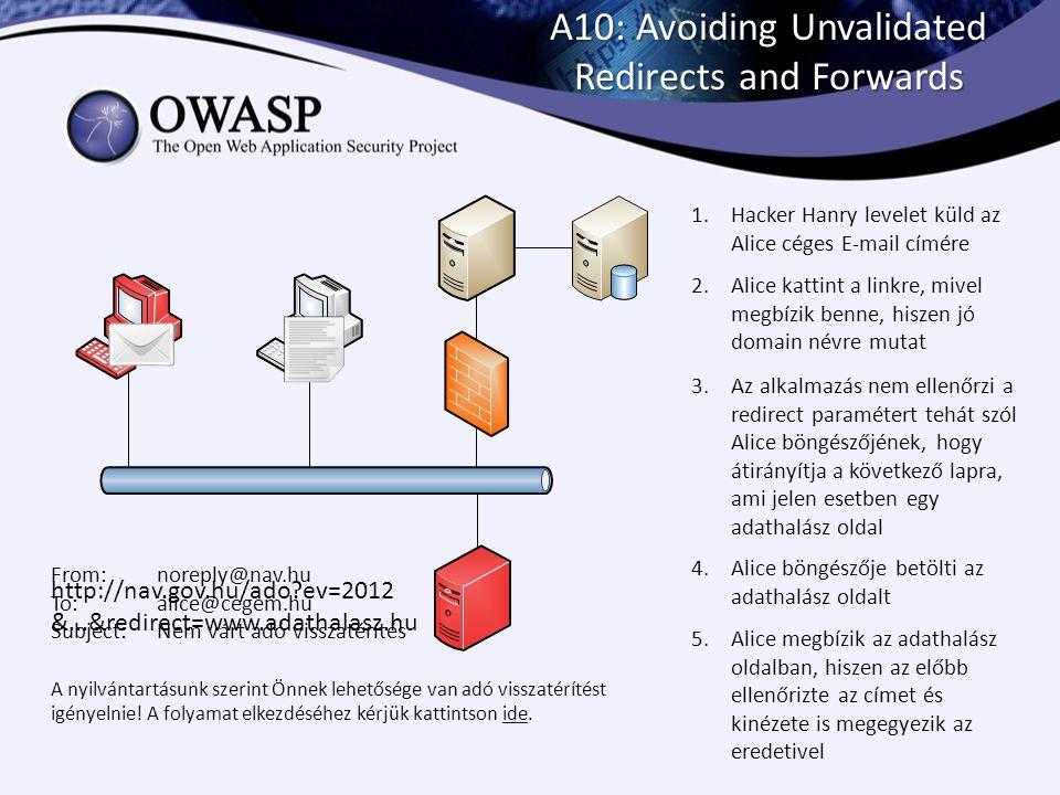 A10: Avoiding Unvalidated Redirects and Forwards 1.Hacker Hanry levelet küld az Alice céges E-mail címére 2.Alice kattint a linkre, mivel megbízik ben