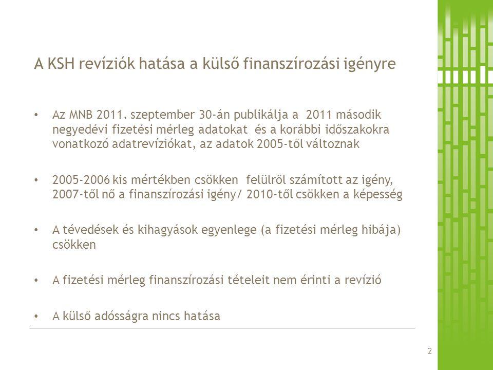 Az MNB 2011. szeptember 30-án publikálja a 2011 második negyedévi fizetési mérleg adatokat és a korábbi időszakokra vonatkozó adatrevíziókat, az adato