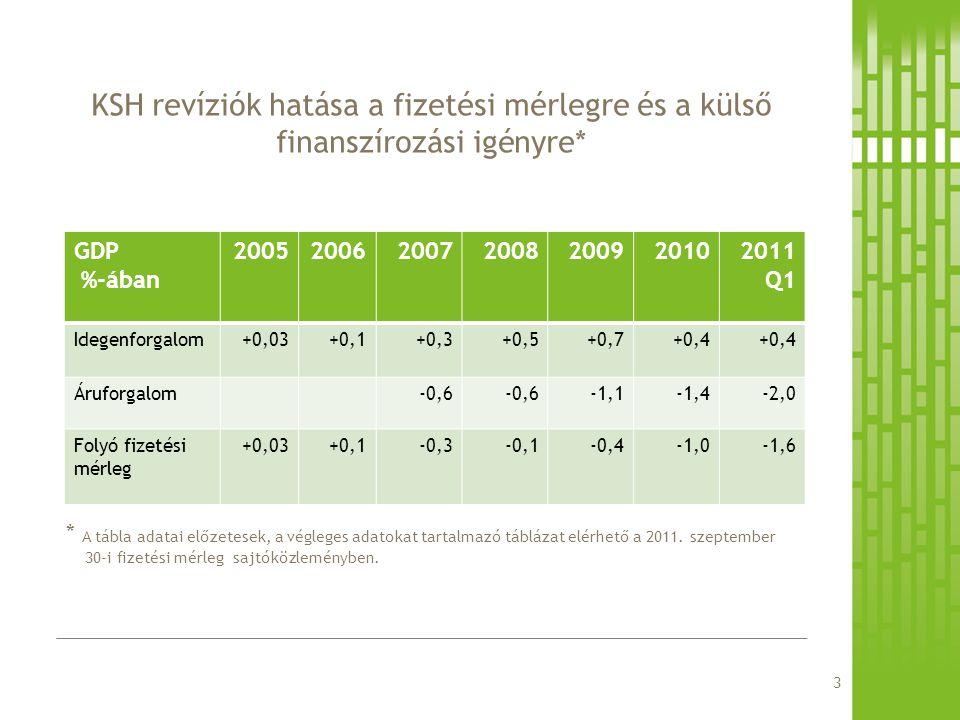 * A tábla adatai előzetesek, a végleges adatokat tartalmazó táblázat elérhető a 2011. szeptember 30-i fizetési mérleg sajtóközleményben. KSH revíziók