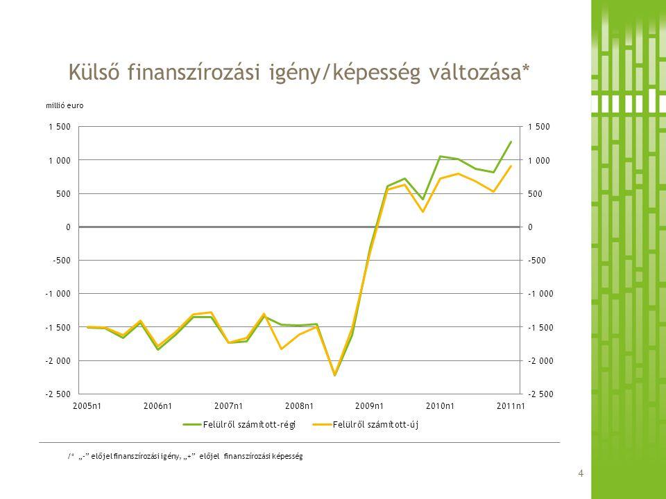 """Külső finanszírozási igény/képesség változása* millió euro /* """"-"""" előjel finanszírozási igény, """"+"""" előjel finanszírozási képesség 4"""