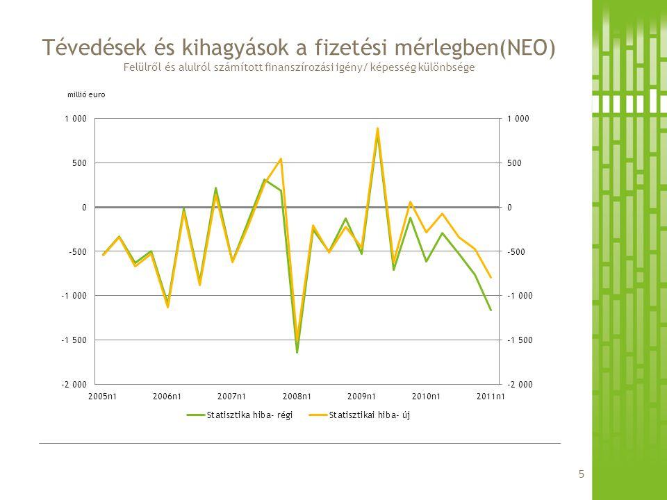 Tévedések és kihagyások a fizetési mérlegben(NEO) Felülről és alulról számított finanszírozási igény/ képesség különbsége millió euro 5