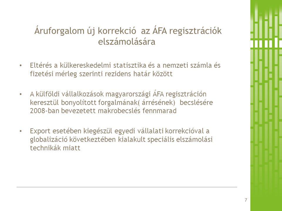 Eltérés a külkereskedelmi statisztika és a nemzeti számla és fizetési mérleg szerinti rezidens határ között A külföldi vállalkozások magyarországi ÁFA