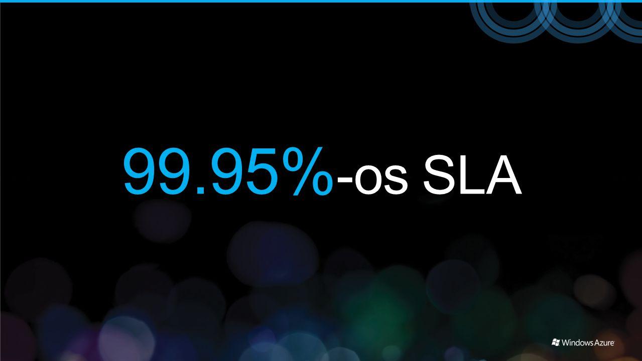 99.95% -os SLA