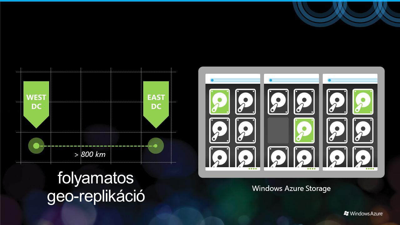 folyamatos geo-replikáció > 800 km Windows Azure Storage