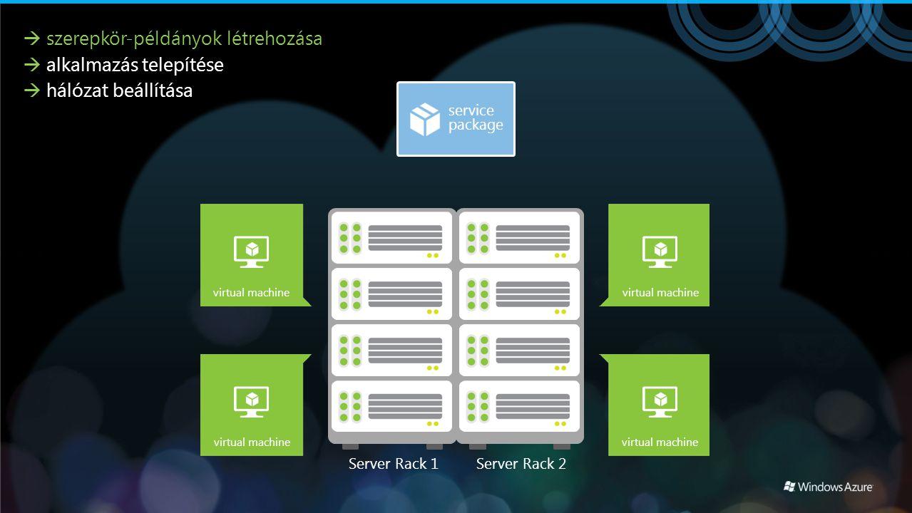Server Rack 1Server Rack 2 virtual machine  szerepkör-példányok létrehozása  alkalmazás telepítése  hálózat beállítása virtual machine
