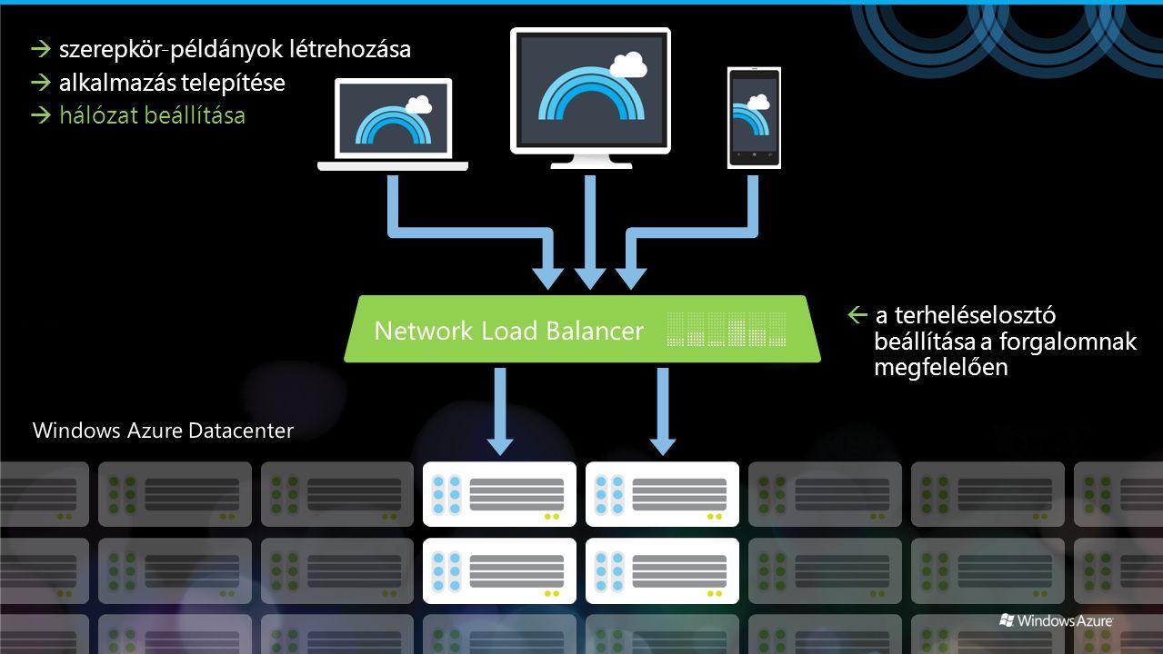  a terheléselosztó beállítása a forgalomnak megfelelően  szerepkör-példányok létrehozása  alkalmazás telepítése  hálózat beállítása