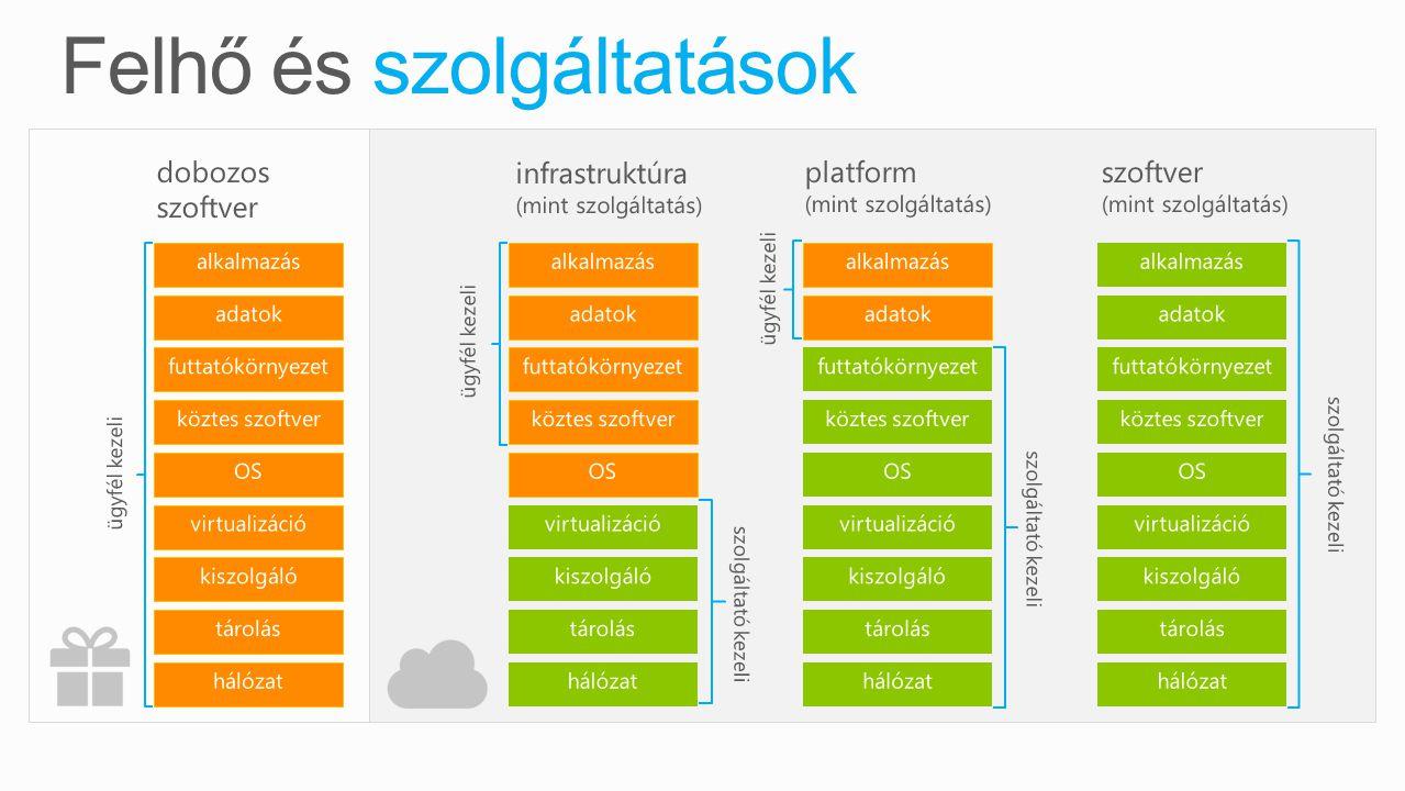 dobozos szoftver tárolás kiszolgáló hálózat OS köztes szoftver virtualizáció adatok alkalmazás futtatókörnyezet ügyfél kezeli infrastruktúra (mint szo