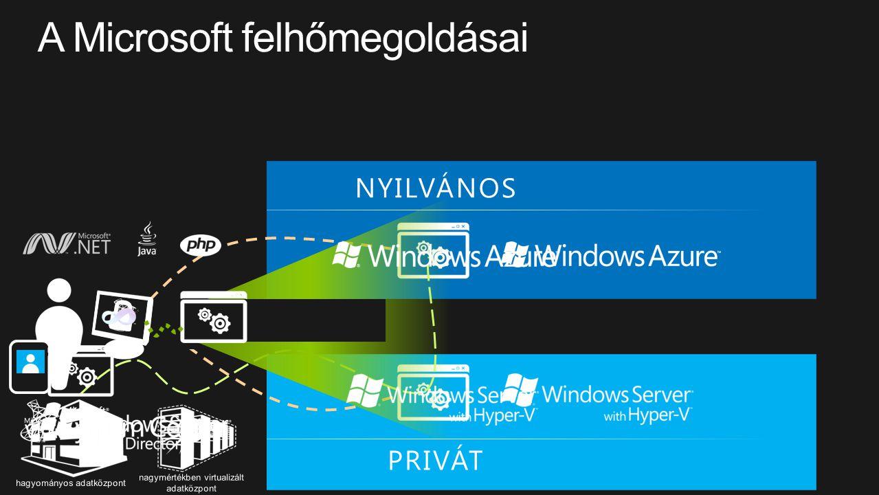 Development Management Virtualization COMMON 8 PRIVÁT NYILVÁNOS Identity hagyományos adatközpont nagymértékben virtualizált adatközpont