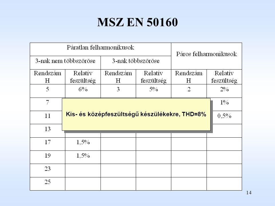 14 Kis- és középfeszültségű készülékekre, THD=8% MSZ EN 50160