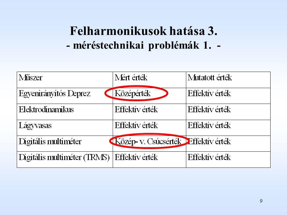 9 Felharmonikusok hatása 3. - méréstechnikai problémák 1. -