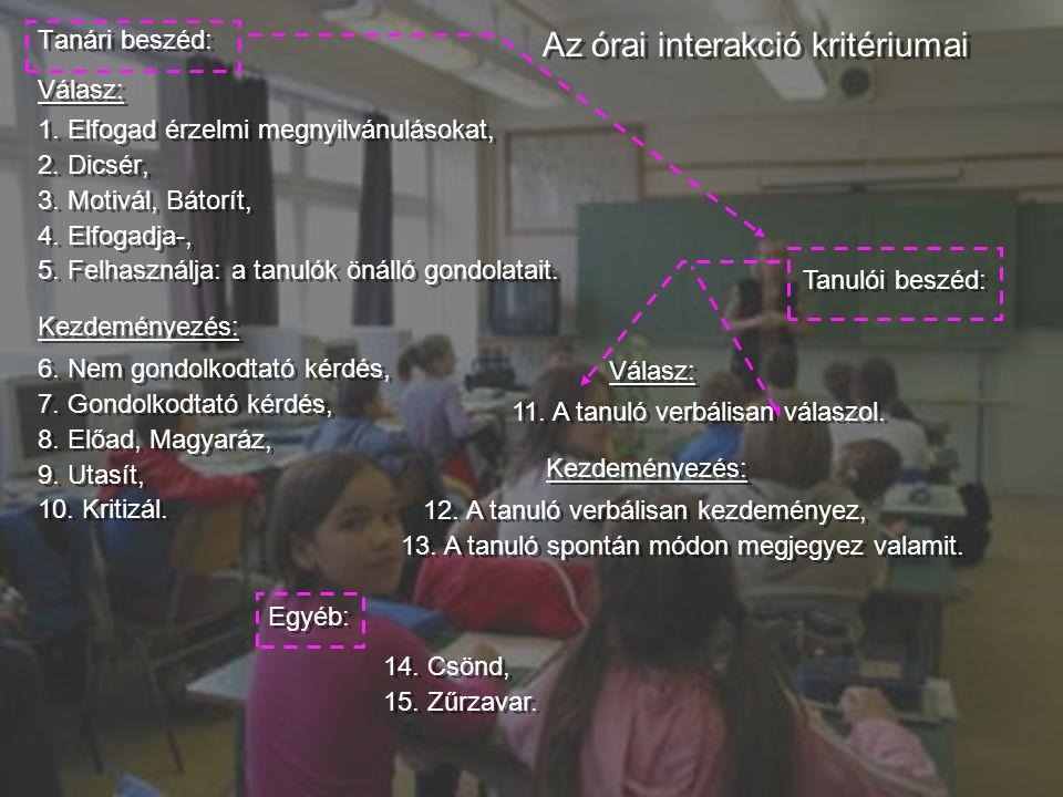22 Tanári beszéd: Válasz: 1. Elfogad érzelmi megnyilvánulásokat, 2. Dicsér, 3. Motivál, Bátorít, 4. Elfogadja-, 5. Felhasználja: a tanulók önálló gond