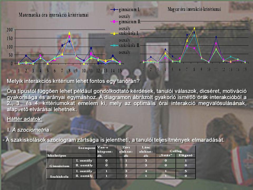 33 Háttér adatok: I. A szociometria - A szakiskolások szociogram zártsága is jelentheti, a tanulói teljesítmények elmaradását. Háttér adatok: I. A szo