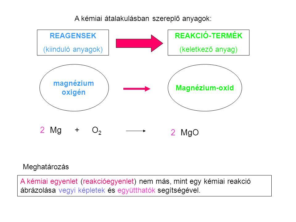 A kémiai átalakulásban szereplő anyagok: REAGENSEK (kiinduló anyagok) REAKCIÓ-TERMÉK (keletkező anyag) magnézium oxigén Magnézium-oxid Mg+O2O2 MgO2 2
