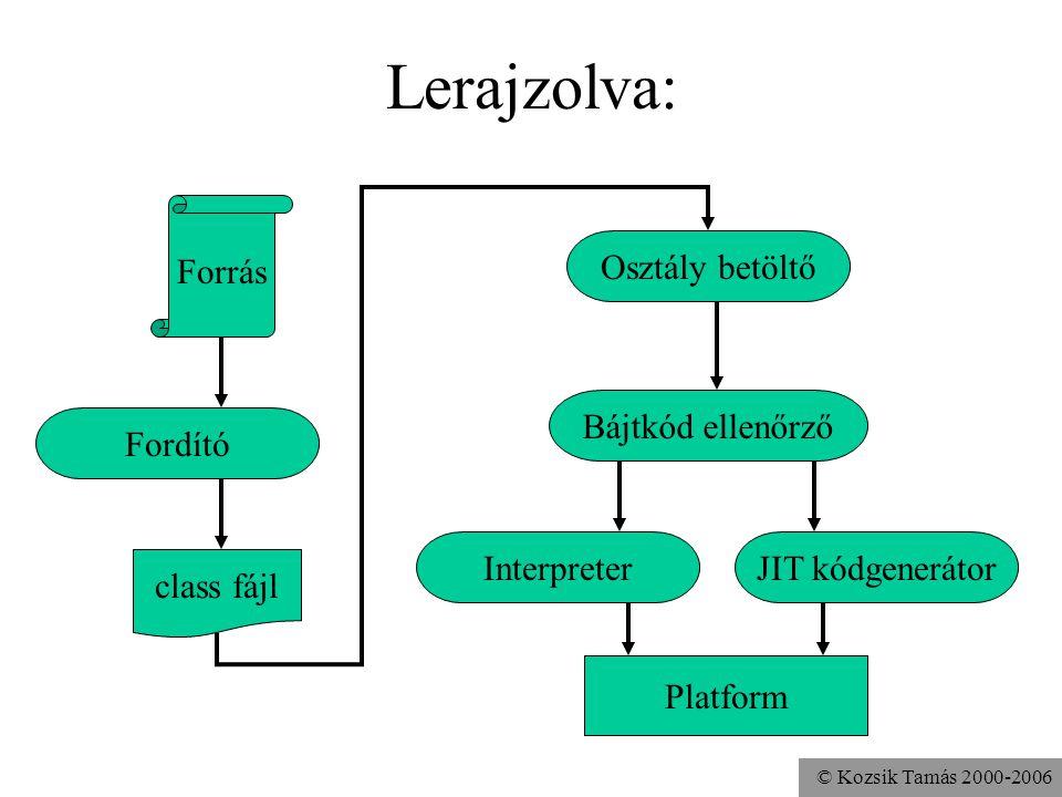 © Kozsik Tamás 2000-2006 Hol keresse a.class fájlokat.