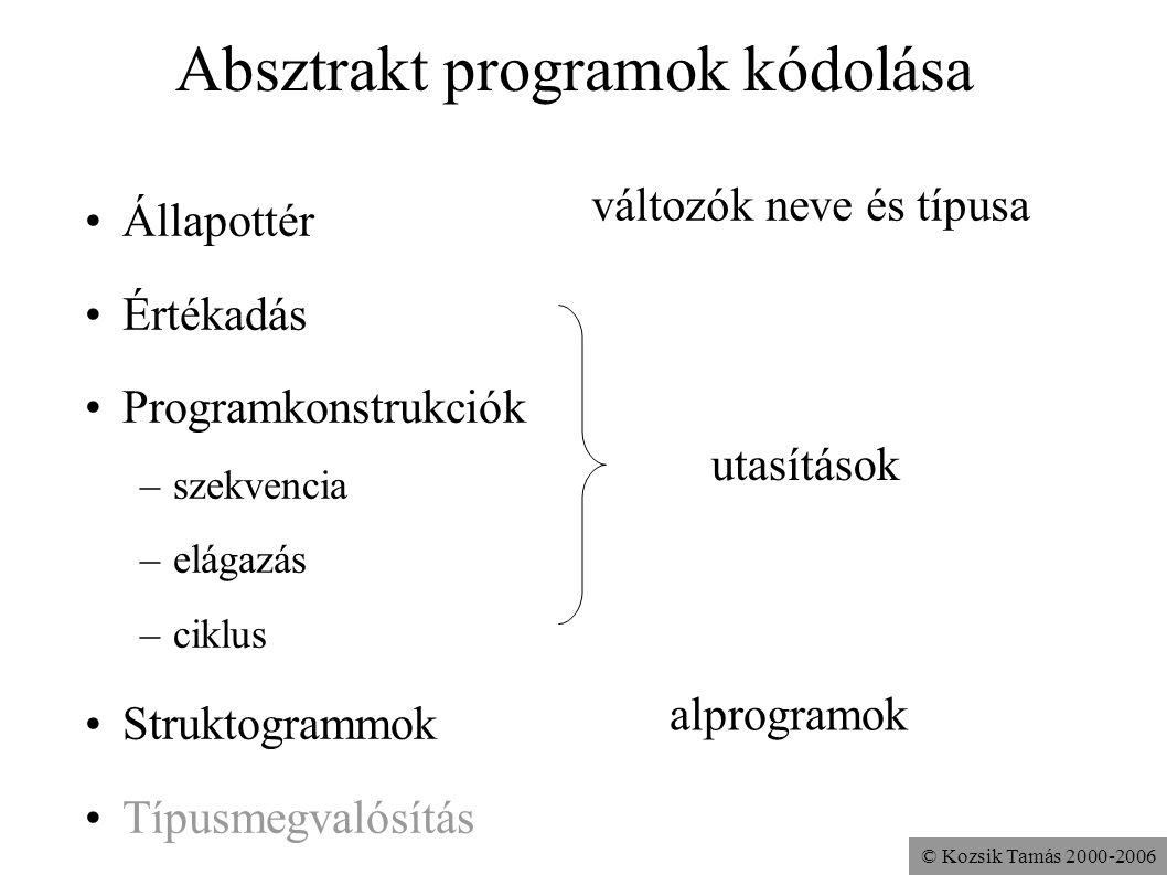 © Kozsik Tamás 2000-2006 Absztrakt programok kódolása Állapottér Értékadás Programkonstrukciók –szekvencia –elágazás –ciklus Struktogrammok Típusmegva