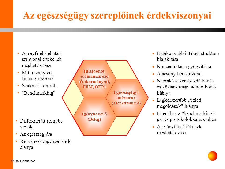 """© 2001 Andersen Egészségügyi intézmény (Menedzsment) Igénybe vevő (Beteg) Tulajdonos és finanszírozó (Önkormányzat, EüM, OEP)  Hatékonyabb intézeti struktúra kialakítása  Koncentrálás a gyógyításra  Alacsony bérszínvonal  Naprakész keretgazdálkodás és közgazdasági gondolkodás hiánya  Legkorszerűbb """"üzleti megoldások hiánya  Ellenállás a benchmarking - gal és protokolokkal szemben  A gyógyítás értékének meghatározása A megfelelő ellátási színvonal értékének meghatározása Mit, mennyiért finanszírozzon."""