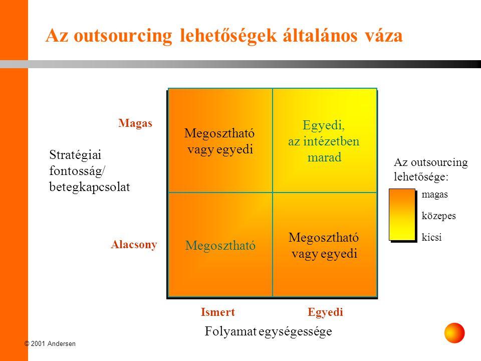 © 2001 Andersen IsmertEgyedi Magas Alacsony Az outsourcing lehetőségek általános váza Folyamat egységessége Stratégiai fontosság/ betegkapcsolat Az ou