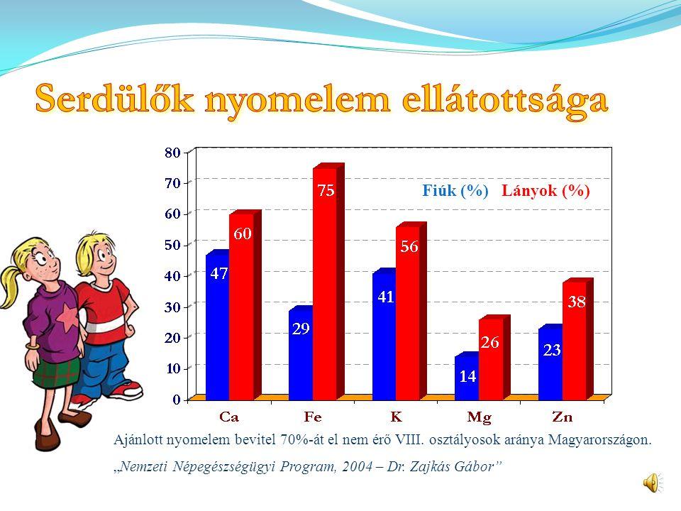 """Ajánlott vitaminbevitel 70%-át el nem érő VIII. osztályosok aránya Magyarországon """"Nemzeti Népegészségügyi Program, 2004 – Dr. Zajkás Gábor"""" Fiúk (%)"""