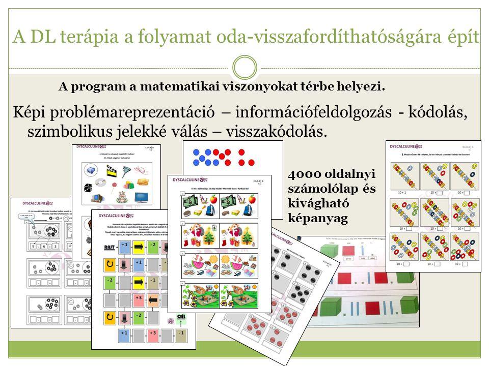 A DL terápia a folyamat oda-visszafordíthatóságára épít Képi problémareprezentáció – információfeldolgozás - kódolás, szimbolikus jelekké válás – viss