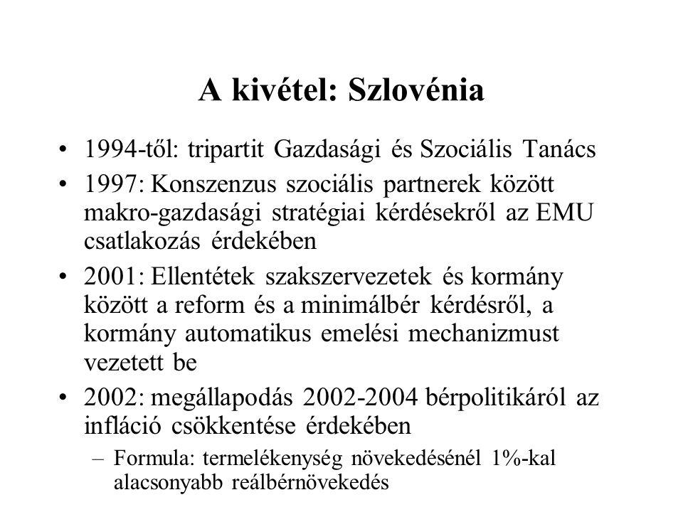 A kivétel: Szlovénia 1994-től: tripartit Gazdasági és Szociális Tanács 1997: Konszenzus szociális partnerek között makro-gazdasági stratégiai kérdésekről az EMU csatlakozás érdekében 2001: Ellentétek szakszervezetek és kormány között a reform és a minimálbér kérdésről, a kormány automatikus emelési mechanizmust vezetett be 2002: megállapodás 2002-2004 bérpolitikáról az infláció csökkentése érdekében –Formula: termelékenység növekedésénél 1%-kal alacsonyabb reálbérnövekedés