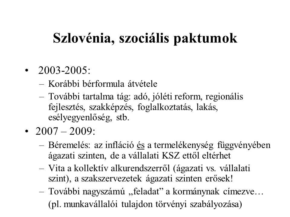 Szlovénia, szociális paktumok 2003-2005: –Korábbi bérformula átvétele –További tartalma tág: adó, jóléti reform, regionális fejlesztés, szakképzés, foglalkoztatás, lakás, esélyegyenlőség, stb.
