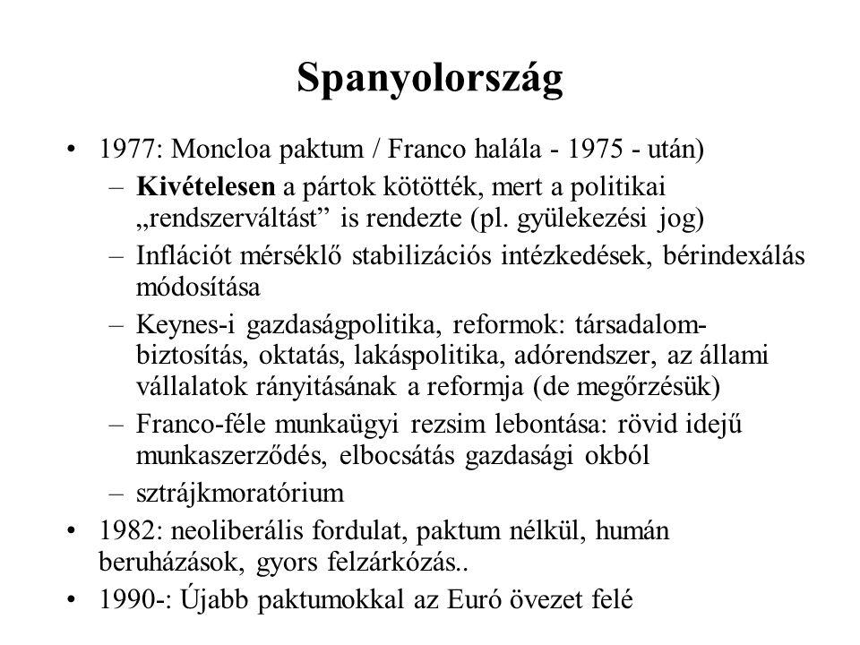 """Spanyolország 1977: Moncloa paktum / Franco halála - 1975 - után) –Kivételesen a pártok kötötték, mert a politikai """"rendszerváltást is rendezte (pl."""