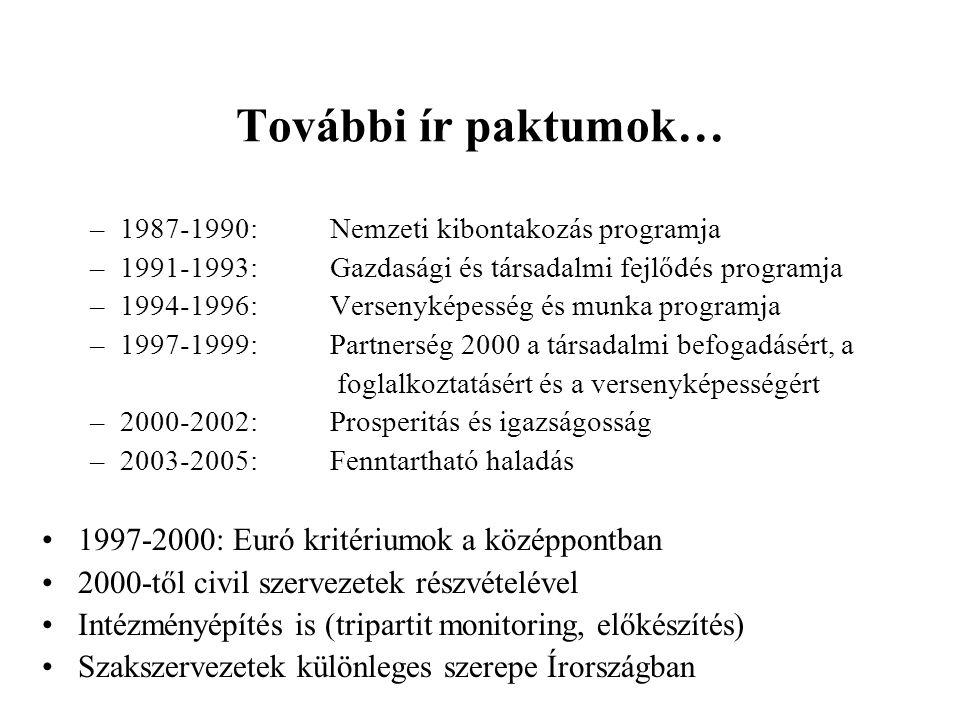 További ír paktumok… –1987-1990: Nemzeti kibontakozás programja –1991-1993: Gazdasági és társadalmi fejlődés programja –1994-1996: Versenyképesség és munka programja –1997-1999: Partnerség 2000 a társadalmi befogadásért, a foglalkoztatásért és a versenyképességért –2000-2002: Prosperitás és igazságosság –2003-2005: Fenntartható haladás 1997-2000: Euró kritériumok a középpontban 2000-től civil szervezetek részvételével Intézményépítés is (tripartit monitoring, előkészítés) Szakszervezetek különleges szerepe Írországban