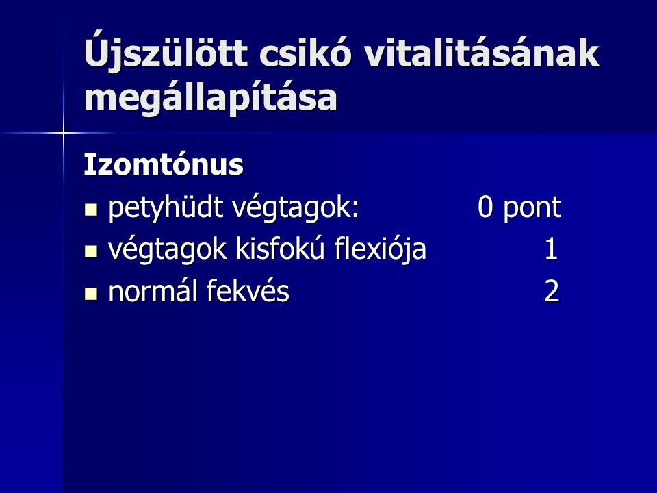 Újszülött csikó vitalitásának megállapítása Izomtónus petyhüdt végtagok:0 pont petyhüdt végtagok:0 pont végtagok kisfokú flexiója1 végtagok kisfokú flexiója1 normál fekvés 2 normál fekvés 2