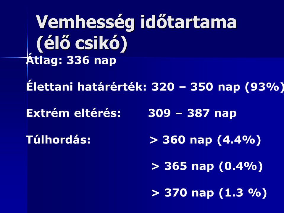 Vemhesség időtartama (élő csikó) Átlag: 336 nap Élettani határérték: 320 – 350 nap (93%) Extrém eltérés: 309 – 387 nap Túlhordás: > 360 nap (4.4%) > 365 nap (0.4%) > 370 nap (1.3 %)