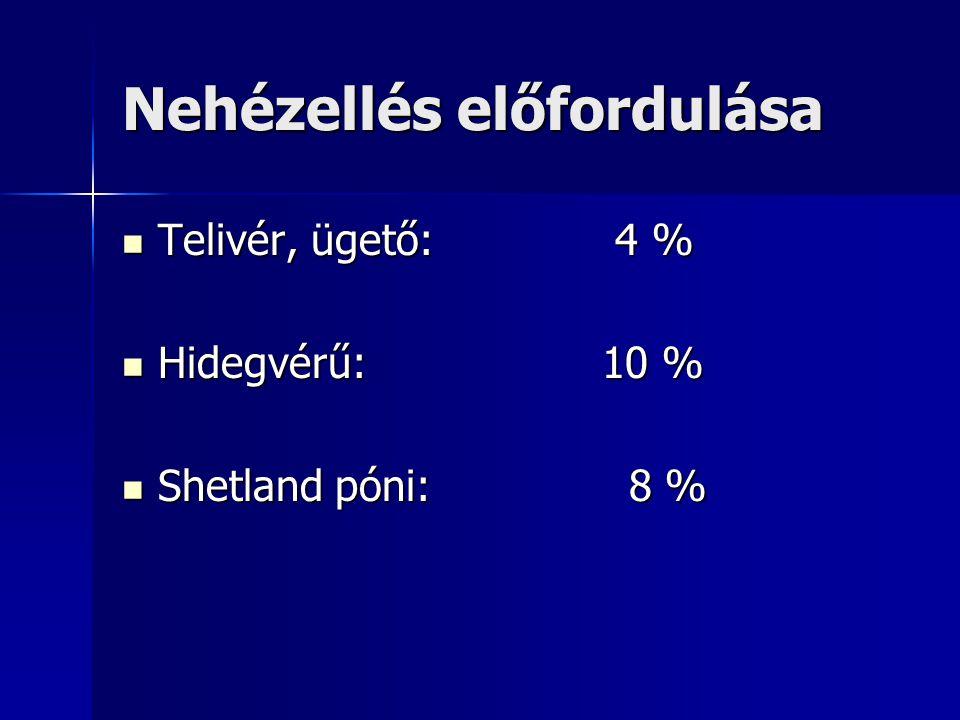 Nehézellés előfordulása Telivér, ügető: 4 % Telivér, ügető: 4 % Hidegvérű: 10 % Hidegvérű: 10 % Shetland póni: 8 % Shetland póni: 8 %