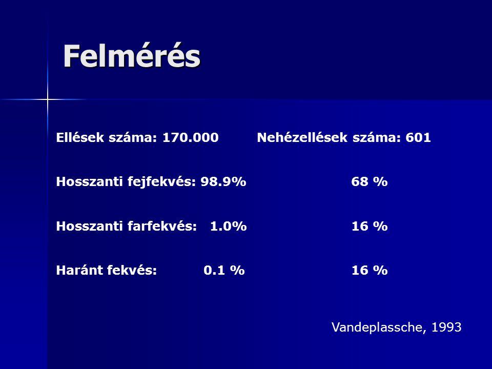 Felmérés Ellések száma: 170.000 Nehézellések száma: 601 Hosszanti fejfekvés: 98.9%68 % Hosszanti farfekvés: 1.0%16 % Haránt fekvés: 0.1 %16 % Vandeplassche, 1993