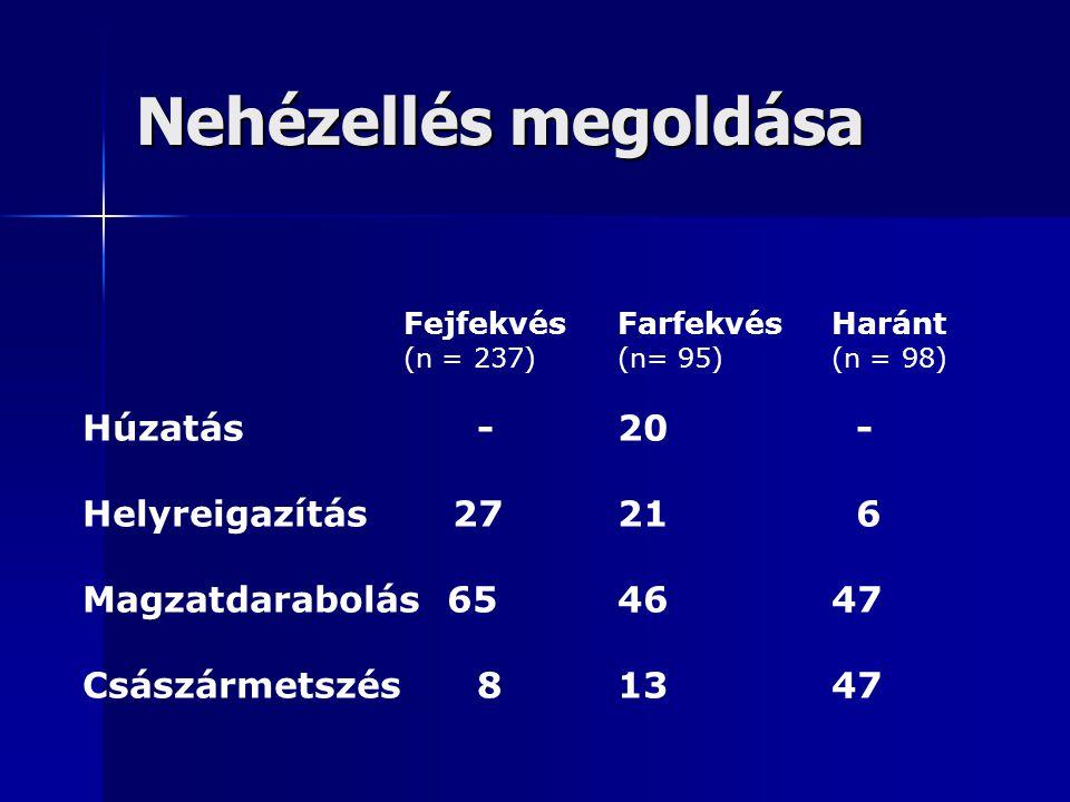 Nehézellés megoldása FejfekvésFarfekvés Haránt (n = 237)(n= 95)(n = 98) Húzatás -20 - Helyreigazítás 2721 6 Magzatdarabolás 654647 Császármetszés 81347