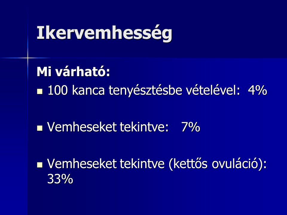 Ikervemhesség Mi várható: 100 kanca tenyésztésbe vételével: 4% 100 kanca tenyésztésbe vételével: 4% Vemheseket tekintve: 7% Vemheseket tekintve: 7% Ve