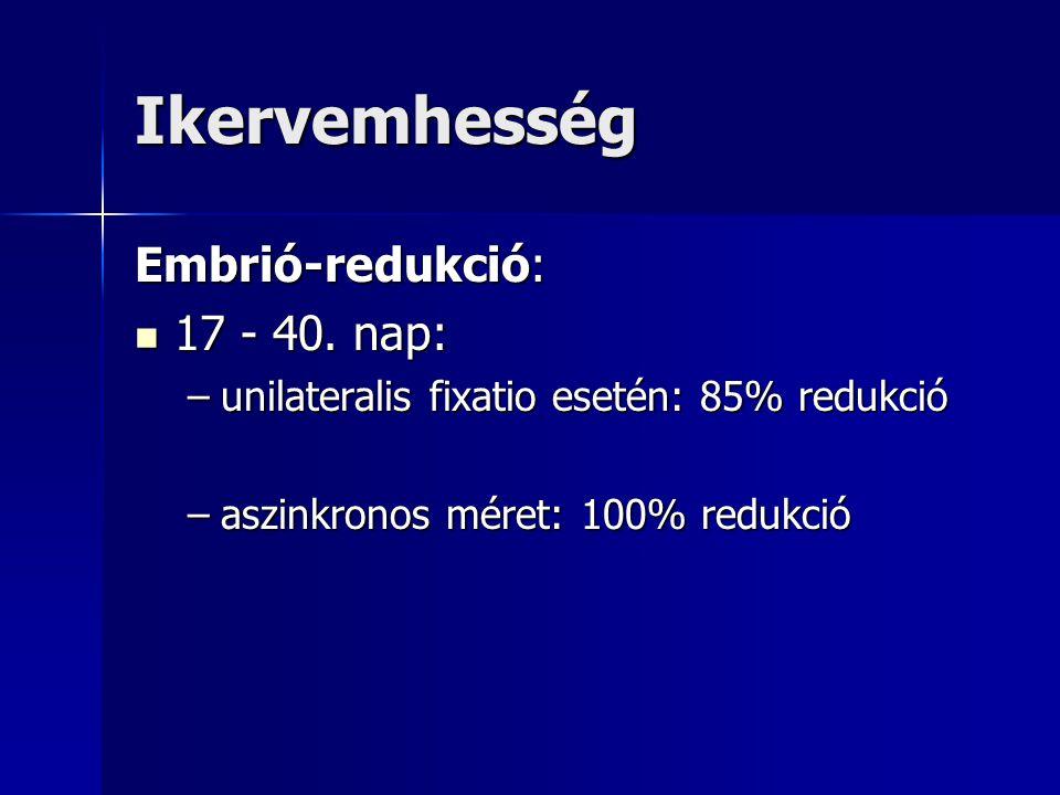Ikervemhesség Embrió-redukció: 17 - 40. nap: 17 - 40. nap: –unilateralis fixatio esetén: 85% redukció –aszinkronos méret: 100% redukció