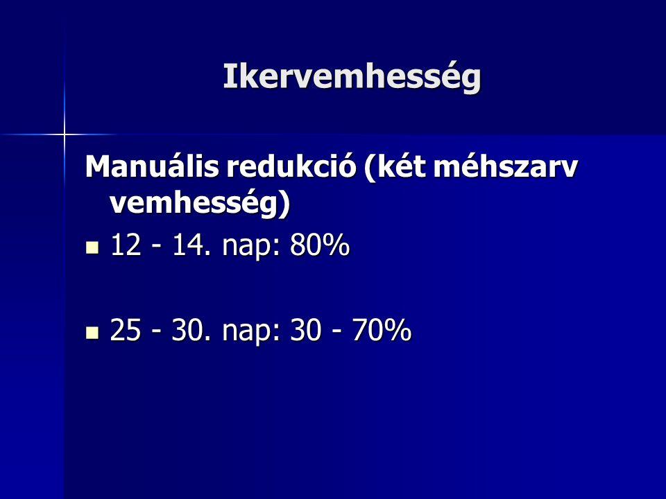 Ikervemhesség Manuális redukció (két méhszarv vemhesség) 12 - 14. nap: 80% 12 - 14. nap: 80% 25 - 30. nap: 30 - 70% 25 - 30. nap: 30 - 70%
