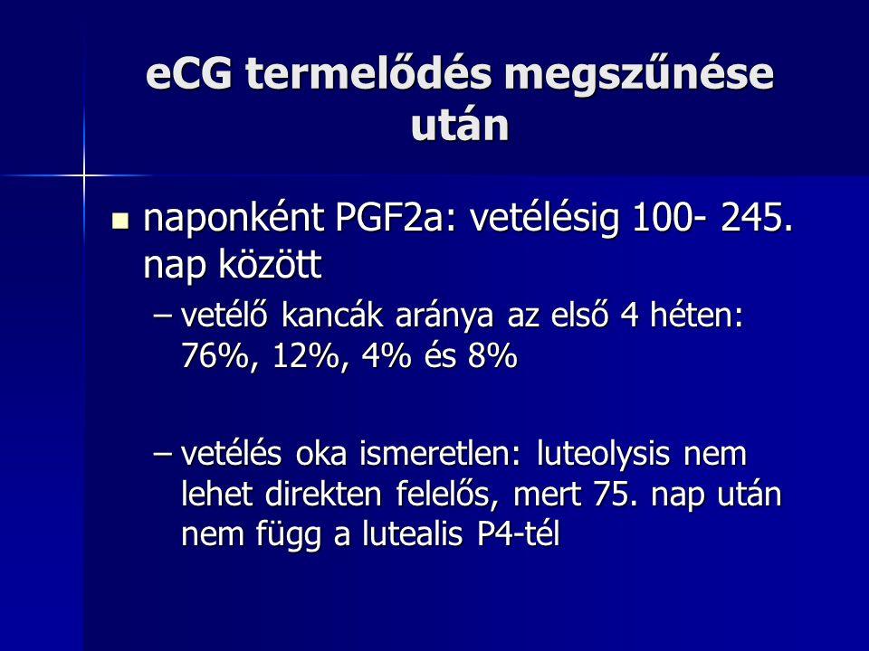 eCG termelődés megszűnése után naponként PGF2a: vetélésig 100- 245. nap között naponként PGF2a: vetélésig 100- 245. nap között –vetélő kancák aránya a