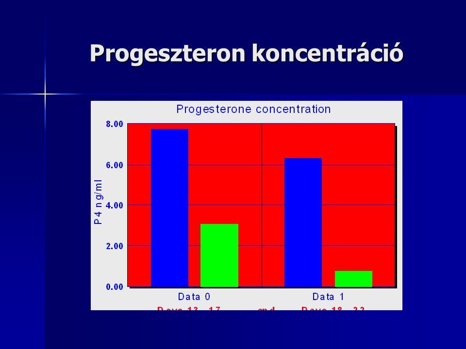 Progeszteron koncentráció