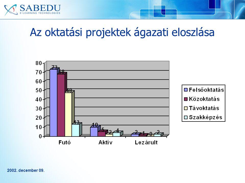 2002. december 09. Az oktatási projektek ágazati eloszlása