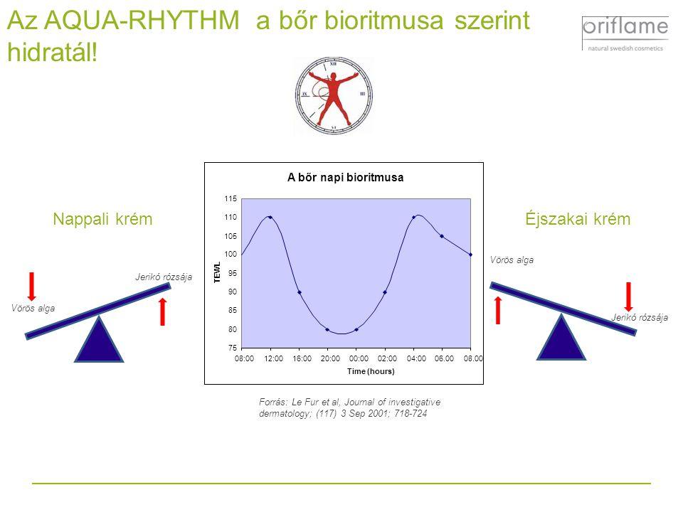 A bőr napi bioritmusa 75 80 85 90 95 100 105 110 115 08:0012:0016:0020:0000:0002:0004:0006.0008.00 Time (hours) TEWL Forrás: Le Fur et al, Journal of investigative dermatology; (117) 3 Sep 2001; 718-724 Az AQUA-RHYTHM a bőr bioritmusa szerint hidratál.