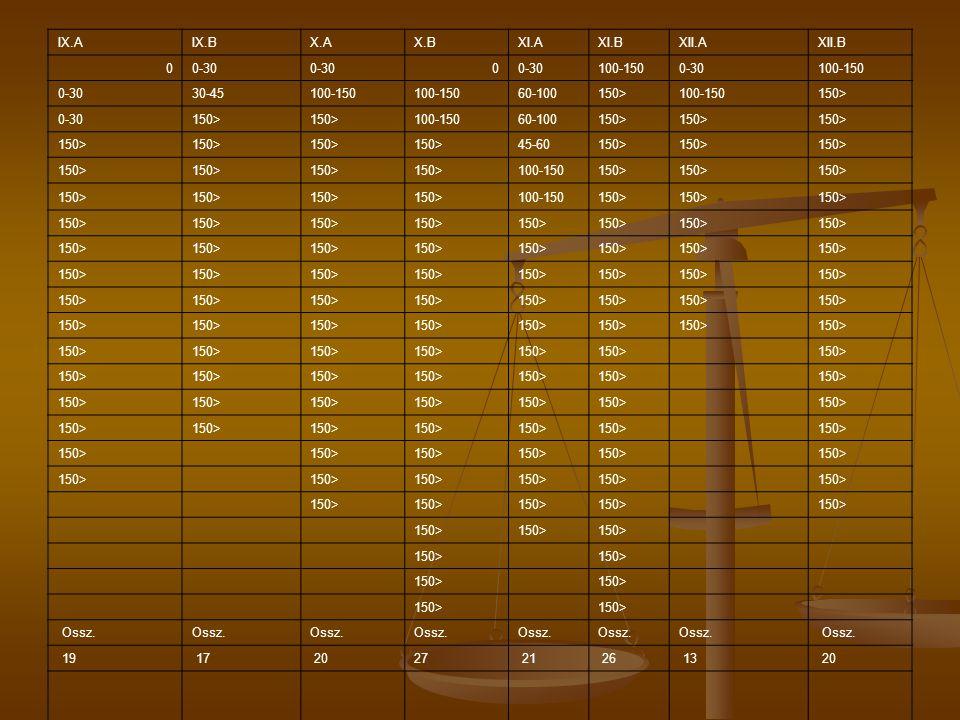 IX.AIX.BX.AX.BXI.AXI.BXII.AXII.B 00-30 0 100-1500-30100-150 0-3030-45100-150 60-100150>100-150150> 0-30150> 100-15060-100150> 45-60150> 100-150150> 10